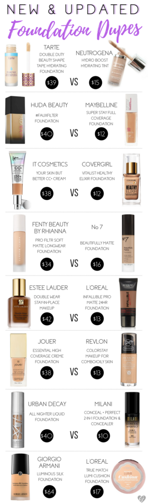 Drugstore Dupe Series: Foundations